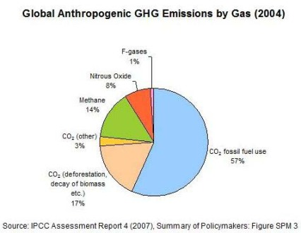 GHG-by-Gas